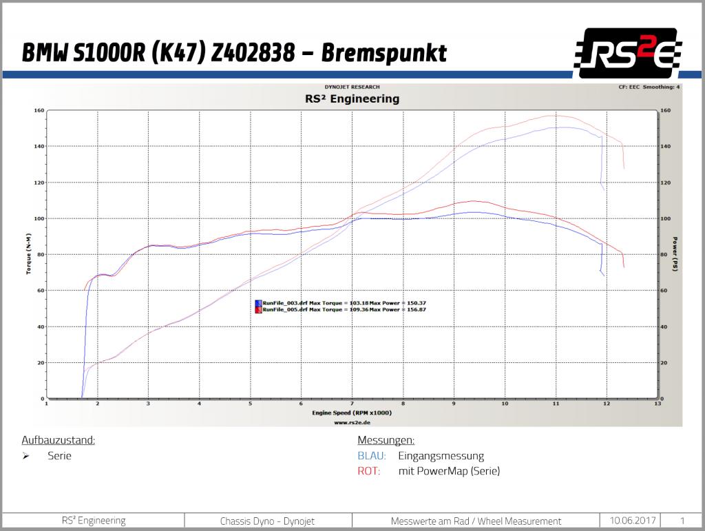 Prüfstanddiagramm BMW S1000R