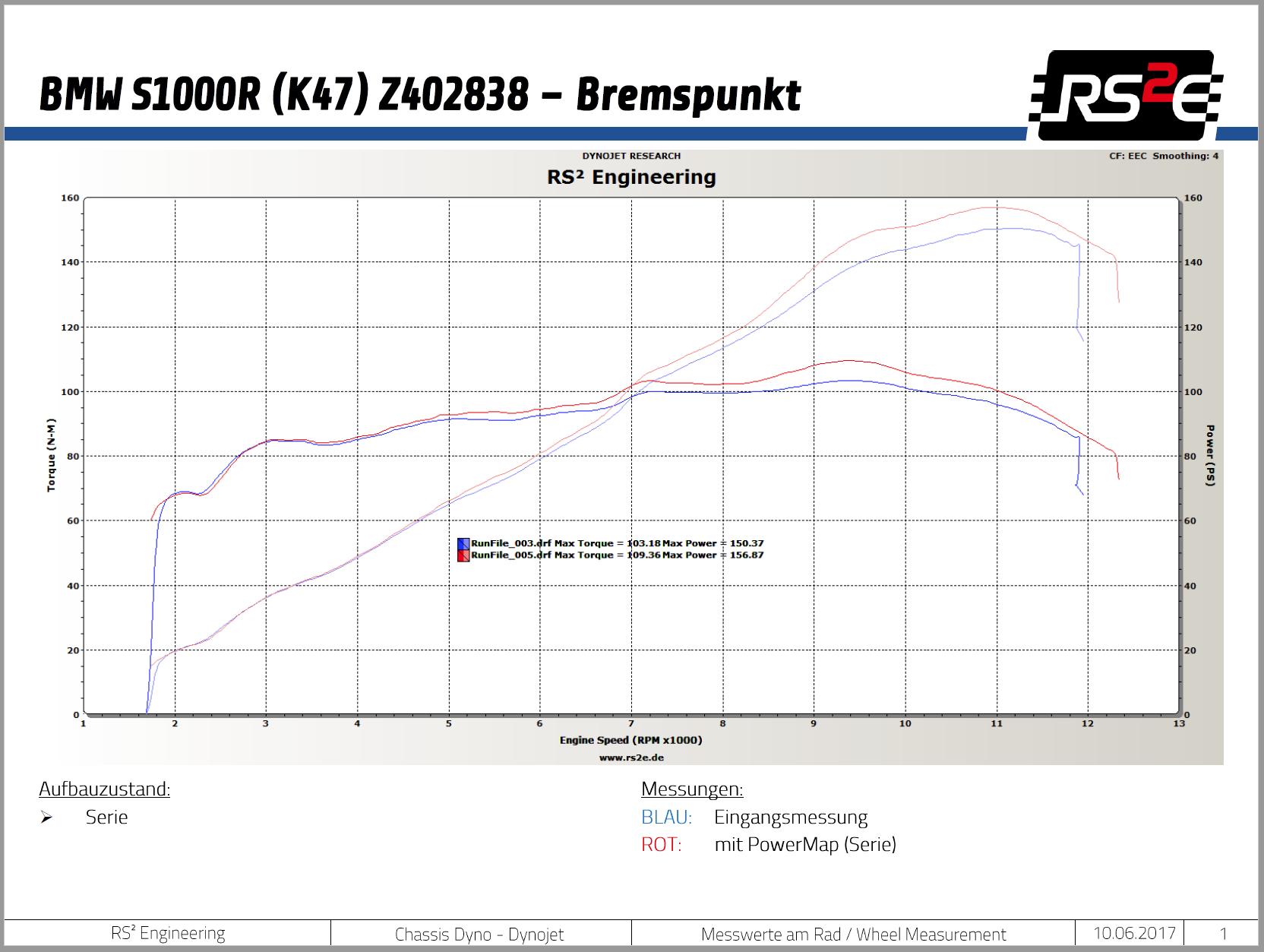 Powermapping Tuning Fur Bmw S1000r Bremspunkt