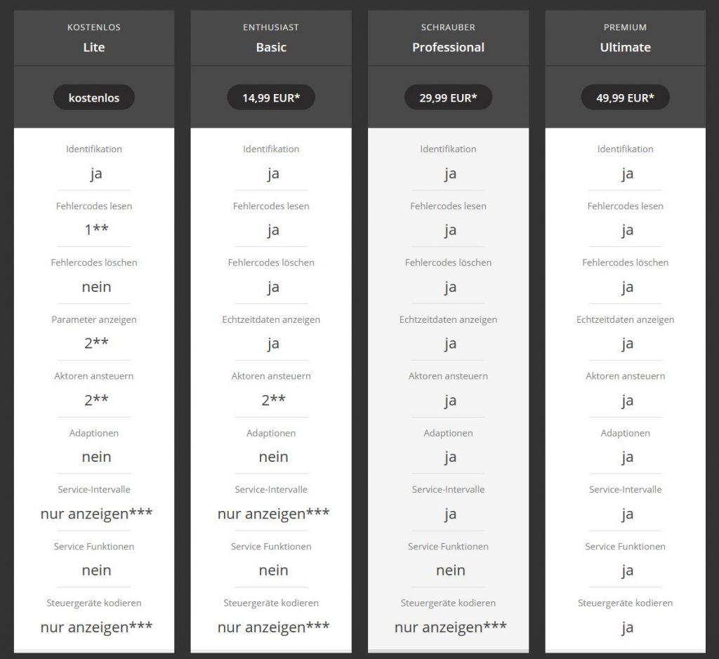 MotoScan Versionen
