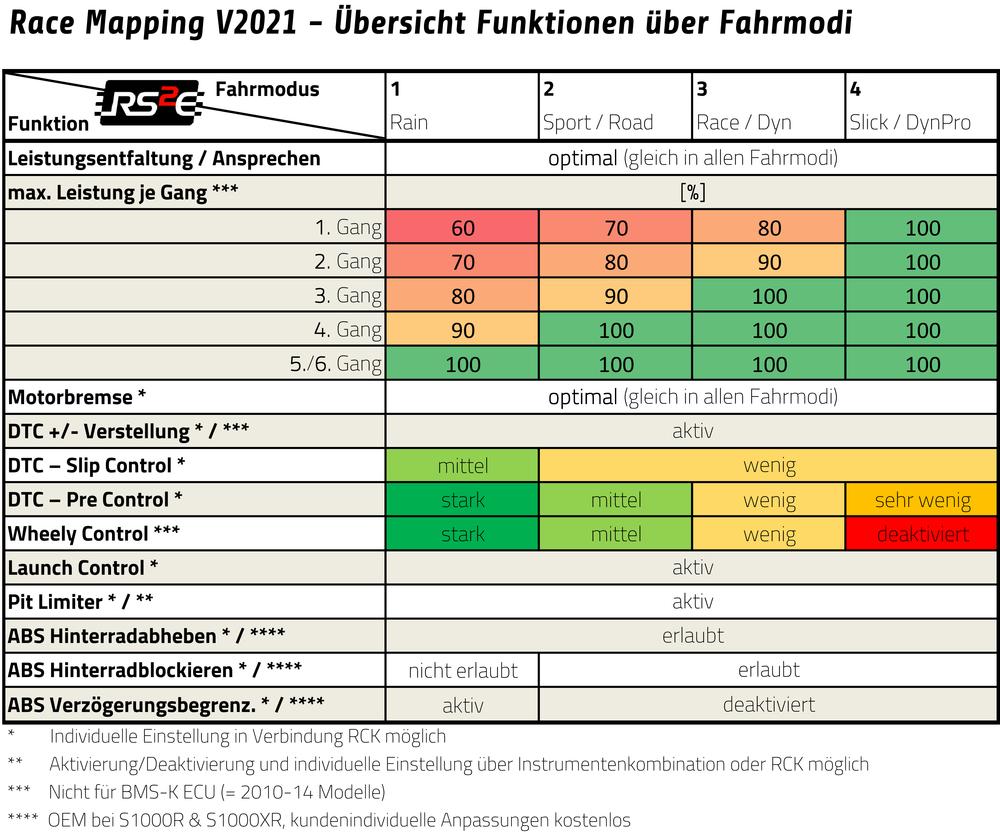 RS2e RaceMap V2021 Funktionsübersicht